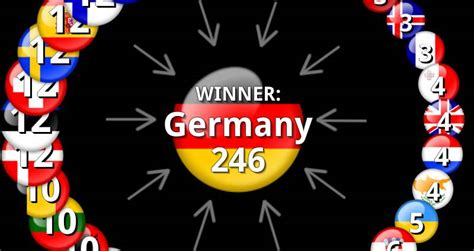 Eurovision 2010 Results: Voting & Points