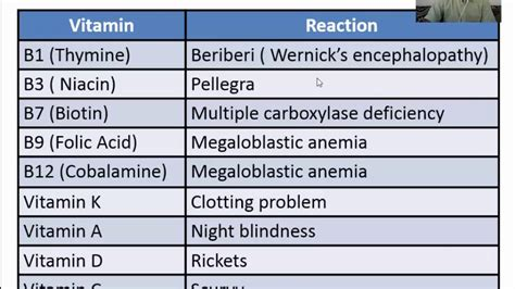 See how vitamin B1 deficiency leads to lactic acidosis