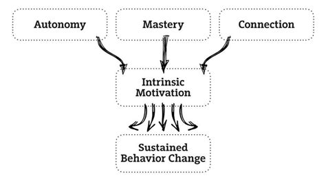 INTRINSIC MOTIVATION: THE MISSING PIECE IN CHANGING