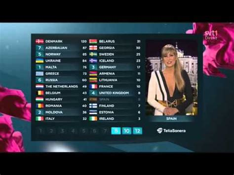 Eurovision 2013 – Full Jury And Televoting Results